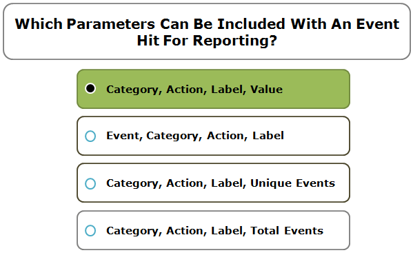 Which Parameters Can Be Included With An Event Hit For Reporting?