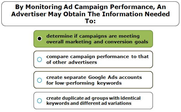 By Monitoring Ad Campaign Performance, An Advertiser May Obtain The Information Needed To: