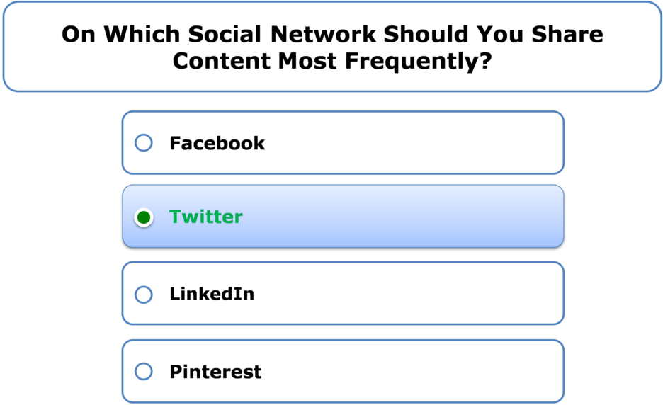 On which social network should you share content most frequently?