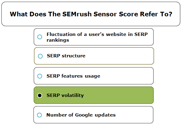 What does the SEMrush Sensor score refer to?
