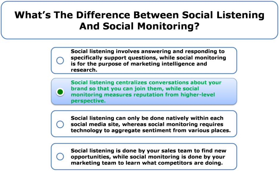 What's the difference between social listening and social monitoring?