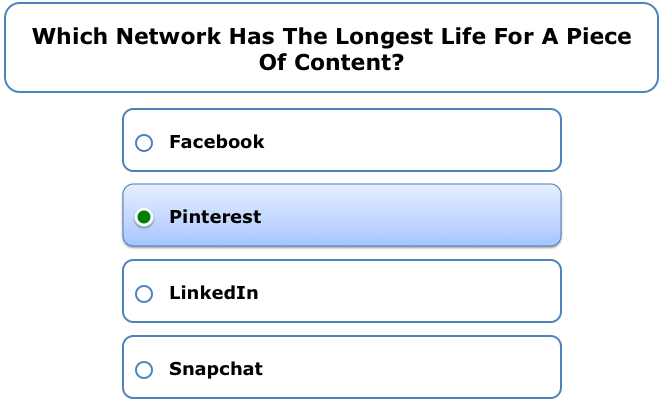 Which network has the longest life for a piece of content?