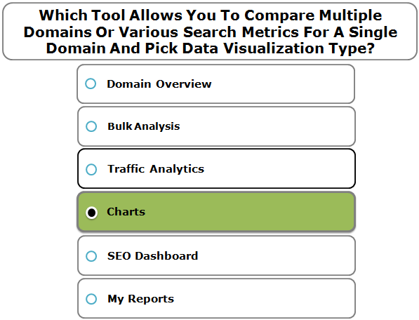 Which Tool Allows You To Compare Multiple Domains Or Various Search Metrics For A Single Domain And Pick Data Visualization Type?