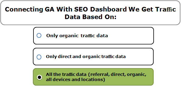 Connecting GA With SEO Dashboard We Get Traffic Data Based On: