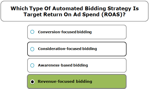 Which Type Of Automated Bidding Strategy Is Target Return On Ad Spend (ROAS)?