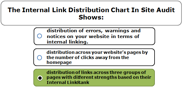 The Internal Link Distribution Chart In Site Audit Shows: