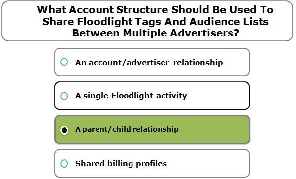 What Account Structure Should Be Used To Share Floodlight Tags And Audience Lists Between Multiple Advertisers?