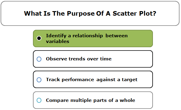 What is the purpose of a scatter plot?