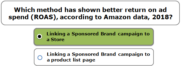 Which method has shown better return on ad spend (ROAS), according to Amazon data, 2018?