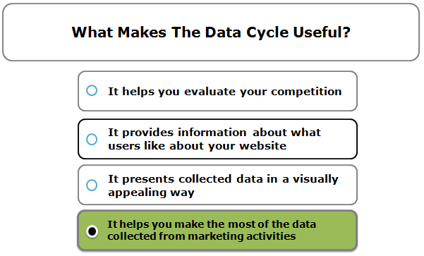What makes the data cycle useful?