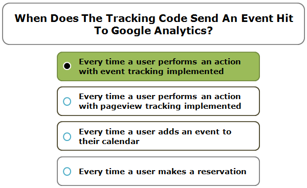 When does the tracking code send an event hit to Google Analytics?